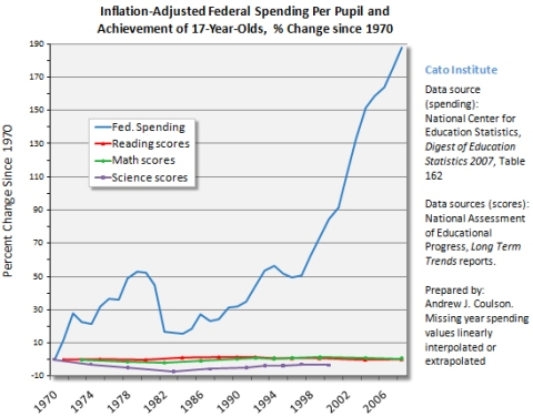 Educational Spending Over the Years