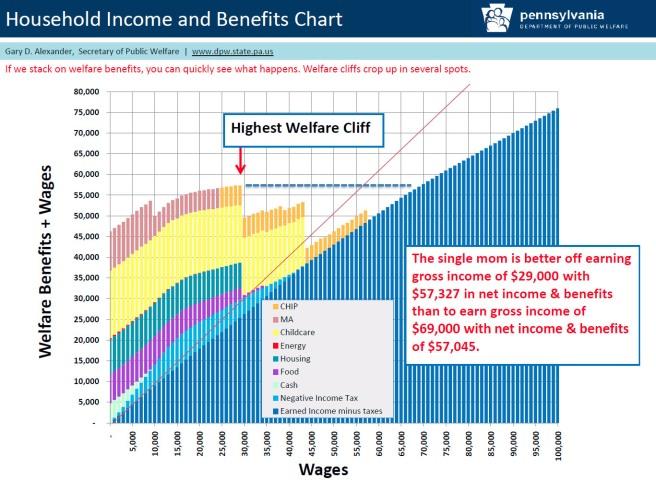 welfare cliffs